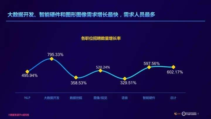 关于印发《重庆市支持大数据智能化产业人才发展若干政策措施》的
